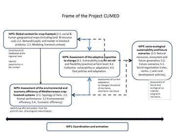 Frame of the Project CLIMED